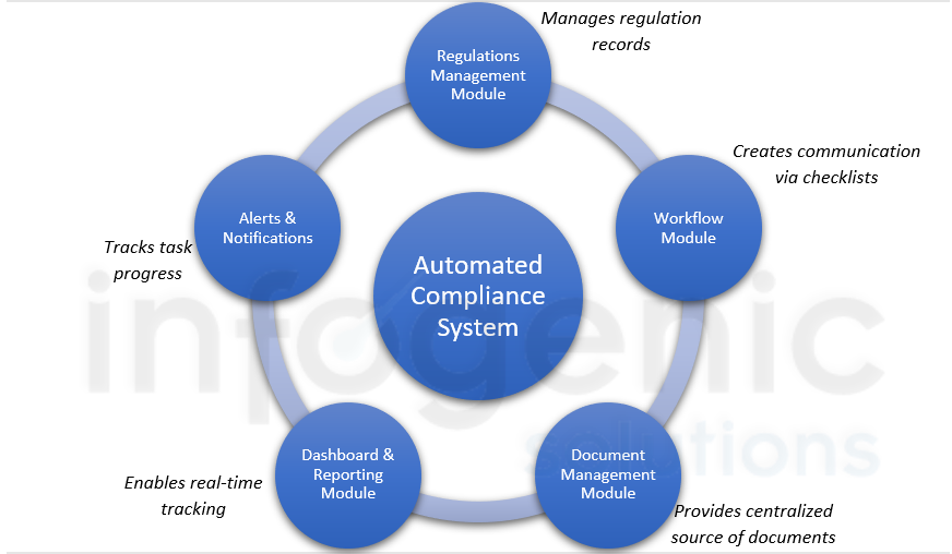 Automated Compliance System Modules
